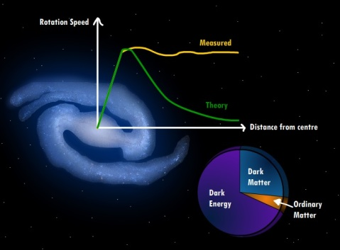 Galaxy rotation curves - evidence for dark matter