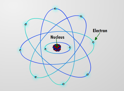 The planetary model of the atom