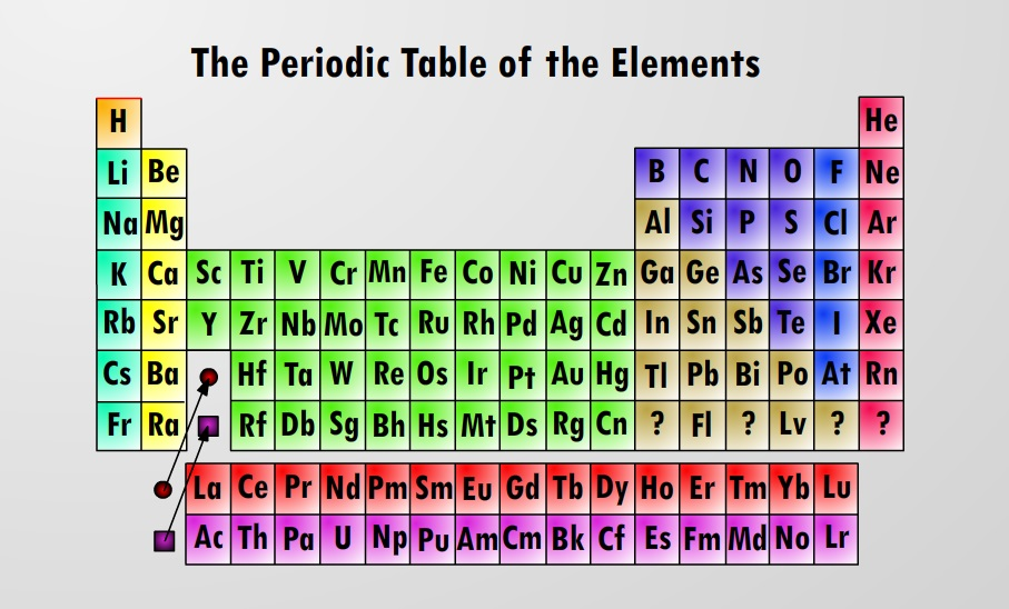 Periodic Table complete table of periodic elements : periodic table | Higgs Hunters