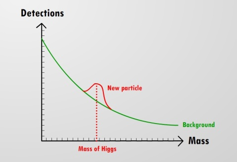 Experimental detection of the Higgs boson